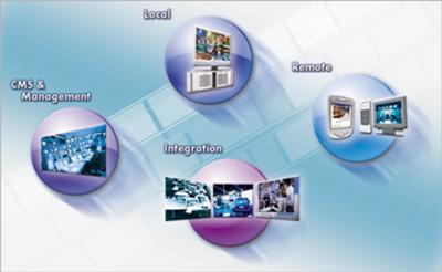 Video Security Monitoring and Service